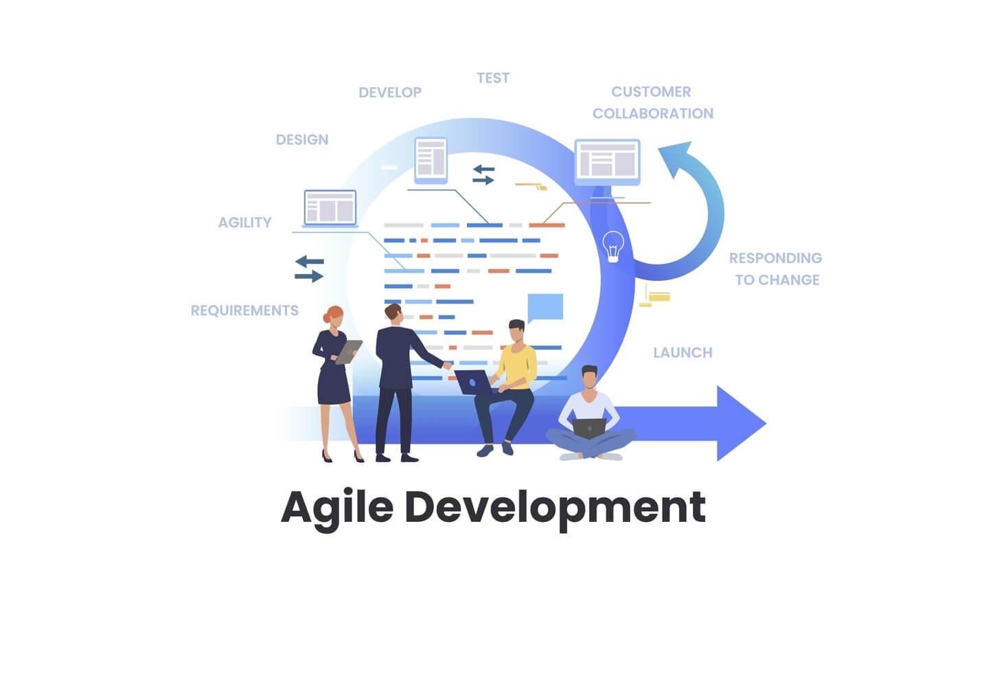 Agile for Software Development
