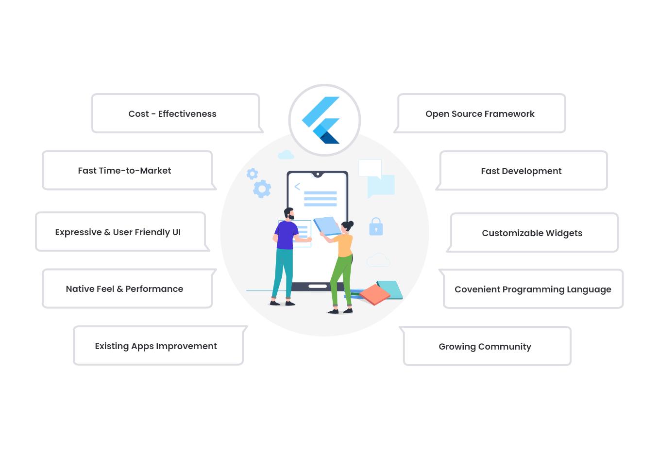 Cross-Platform App Development - Flutter Benefits