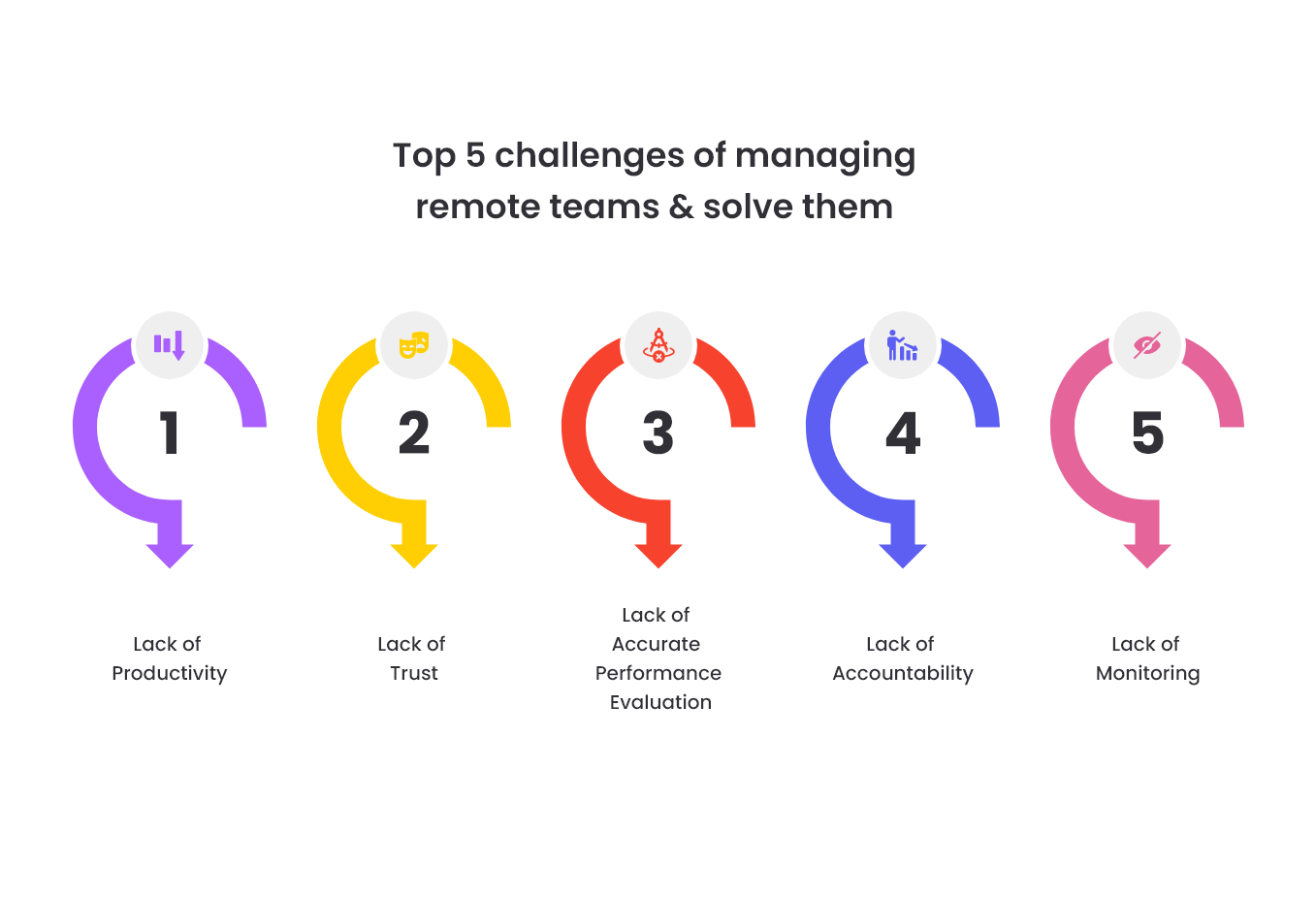 Remote Team Management Challenges to Overcome