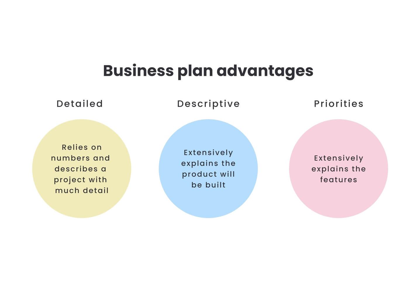 Business Plan for Startups Advantages