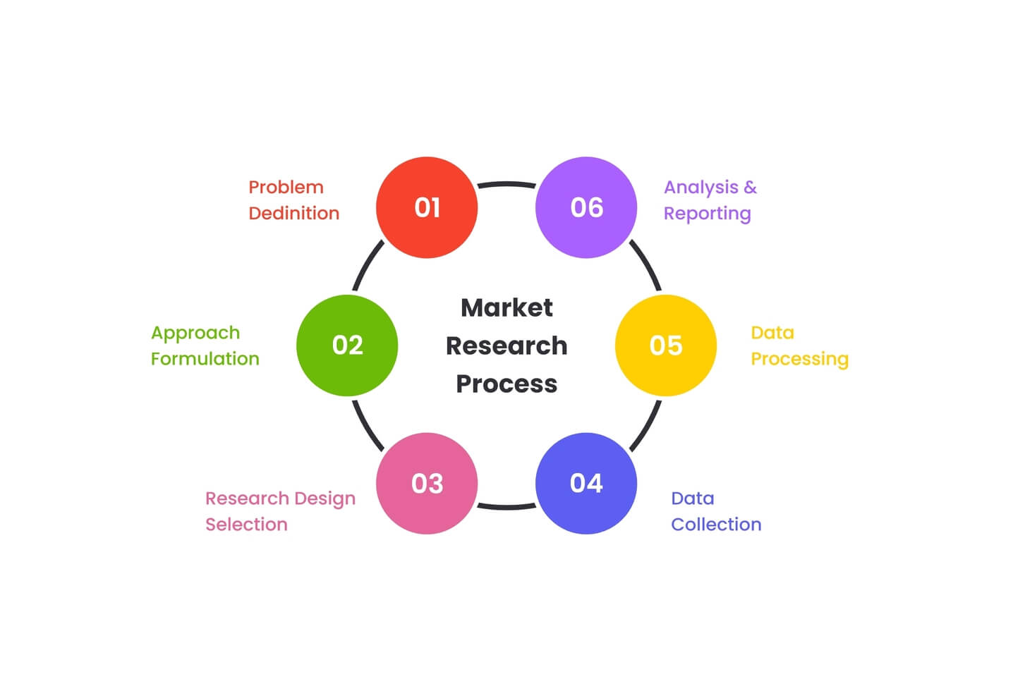 Business Plan for Startups - Market Research