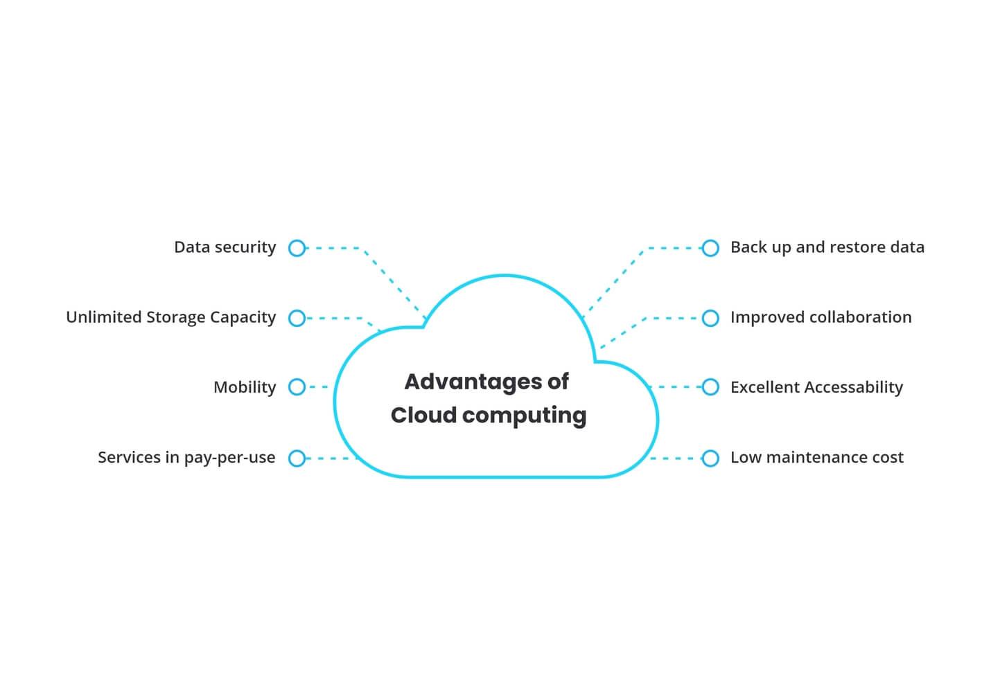 Cloud Service Providers Benefits