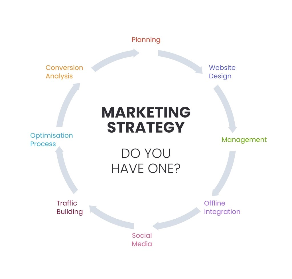 Business Plan for Startups - Marketing Strategy