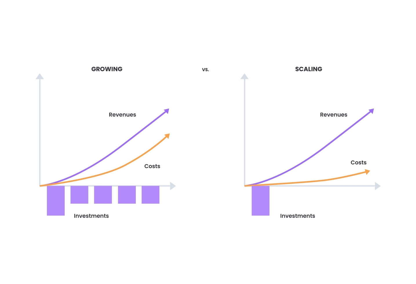 Scaling a Business vs. Growing a Business