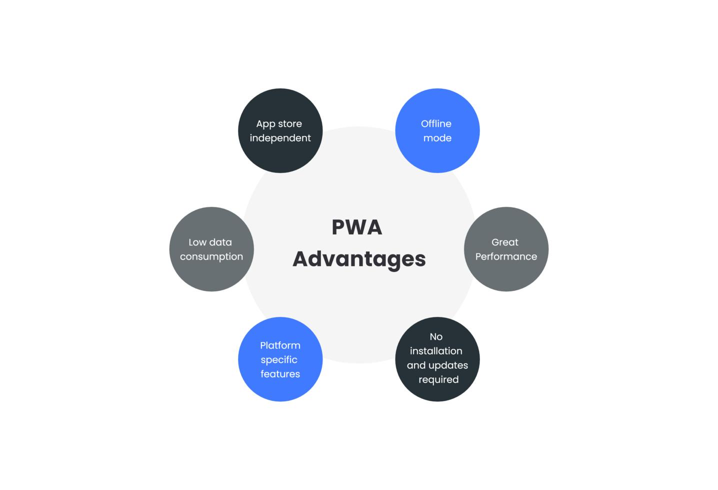 Progressive Web Apps Advantages