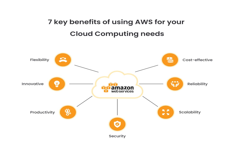 Amazon Web Services Benefits