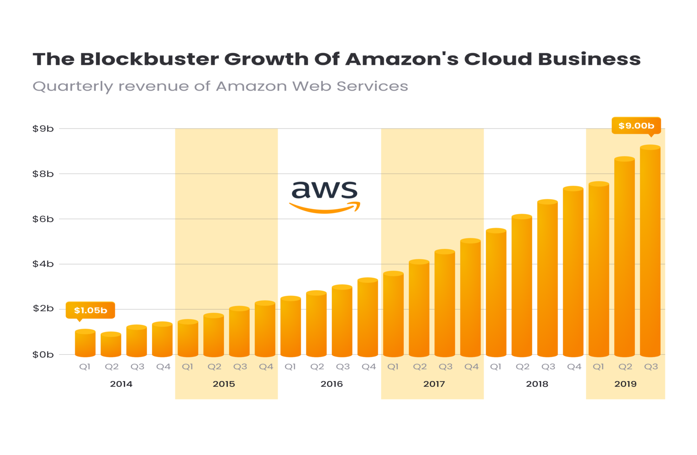 Amazon Web Services - Market Shares Growth