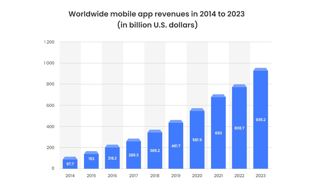App Development Revenue 2014-2023