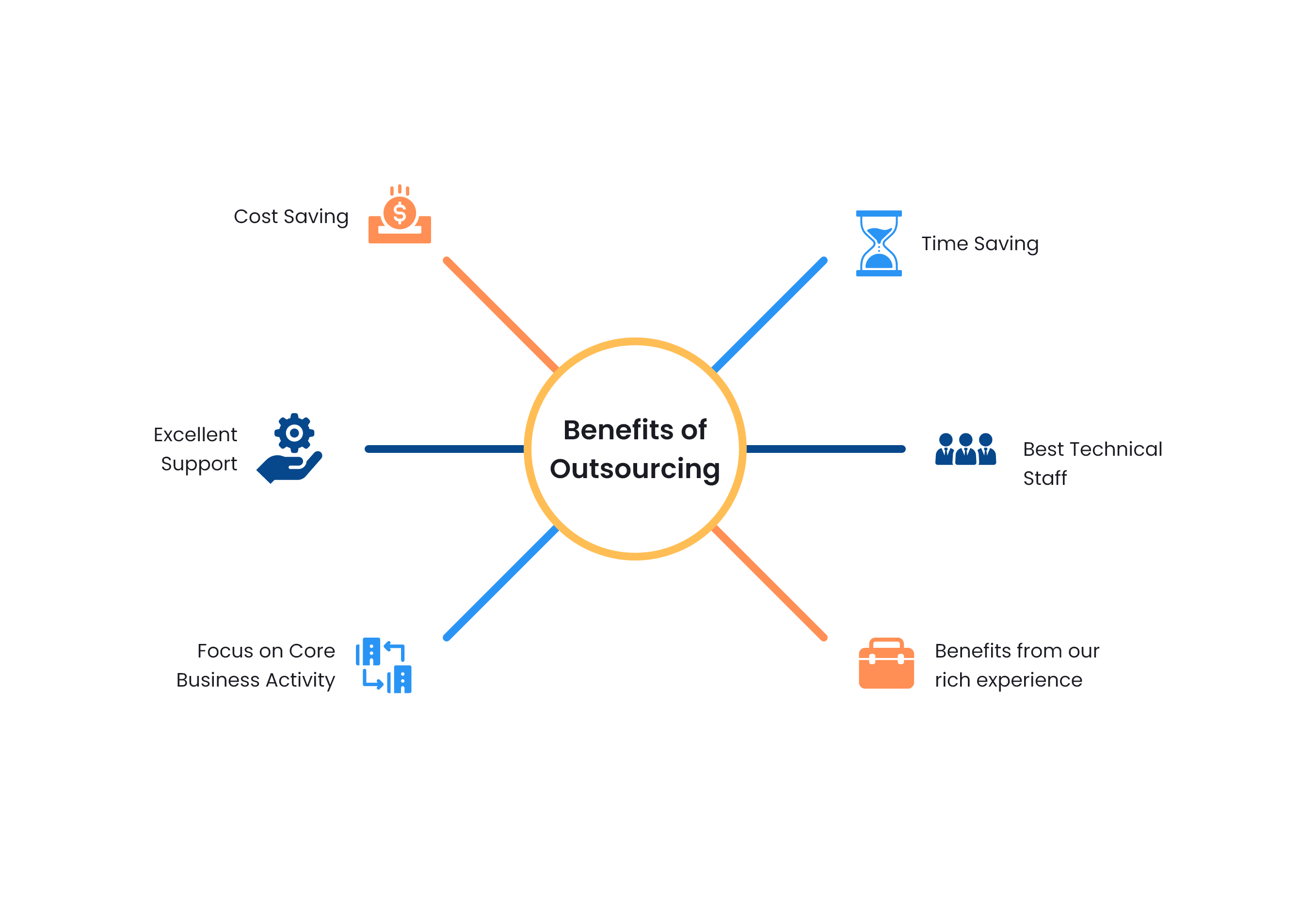 Benefits of Project Outsourcing