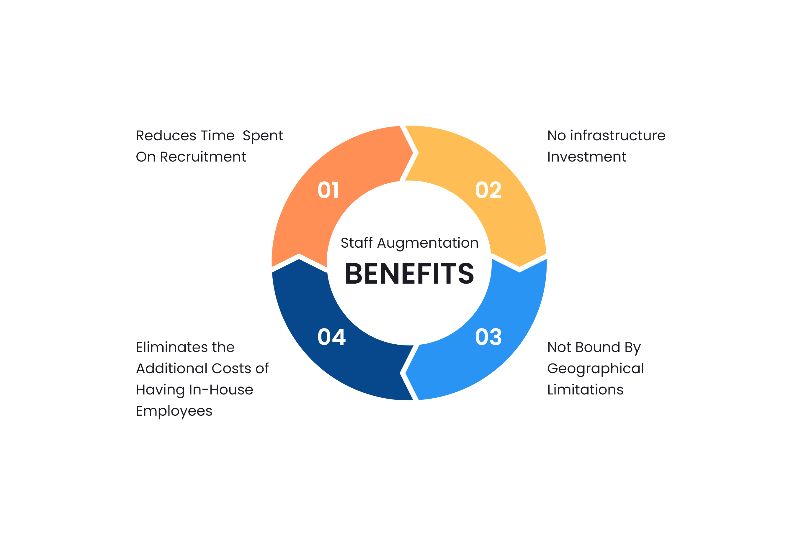 Benefits of Staff Augmentation