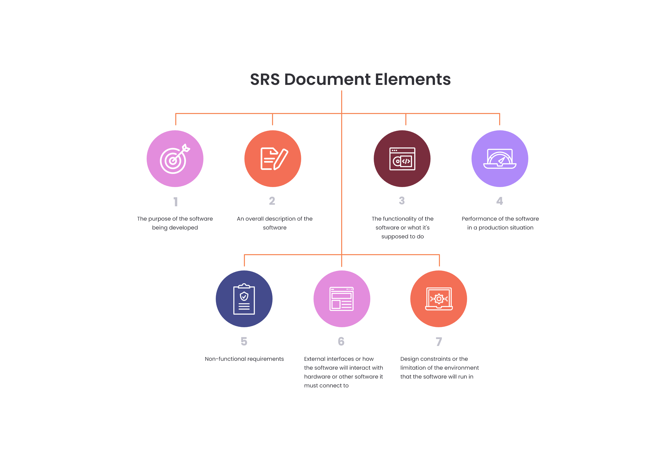 Elements of SRS Document