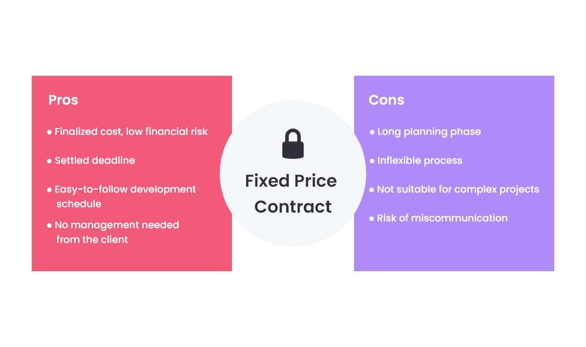 Fixed-Price Contract Pros ans Cons