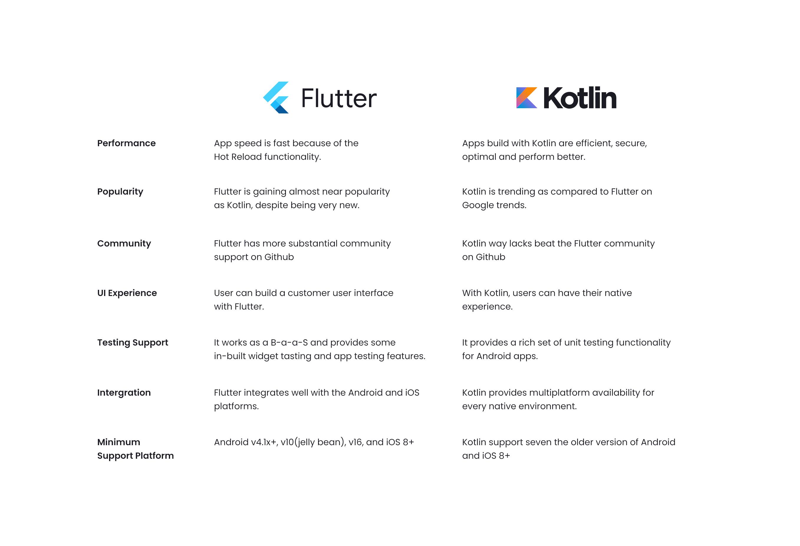 Flutter vs. Kotlin Comparison