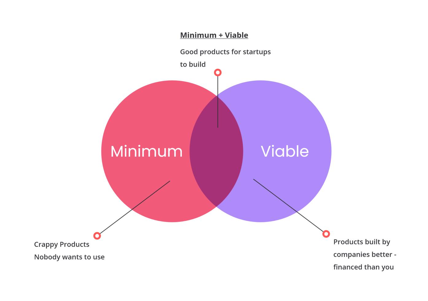 Minimum + Viable Product