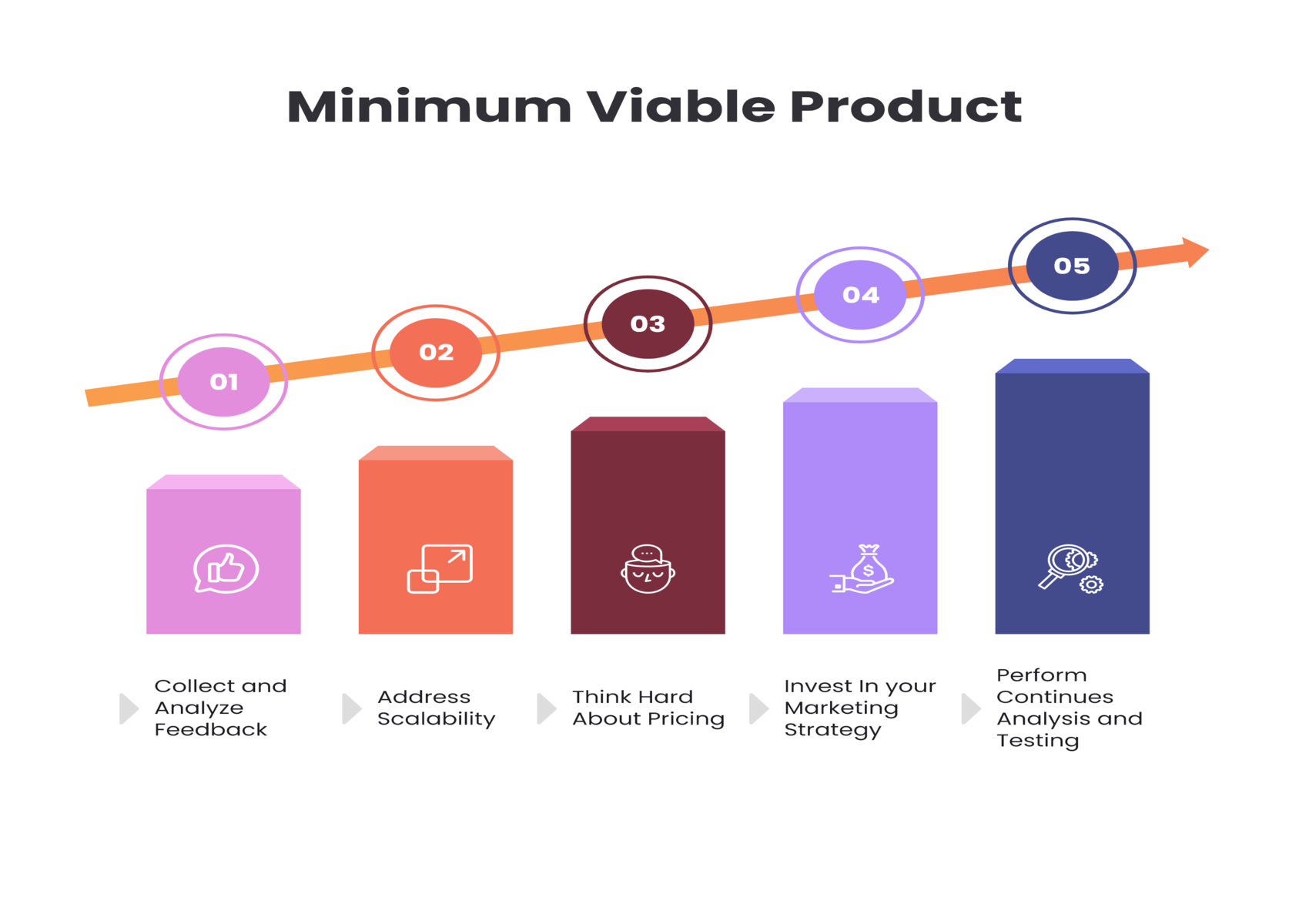 Minimum Viable to Full-Scale Product