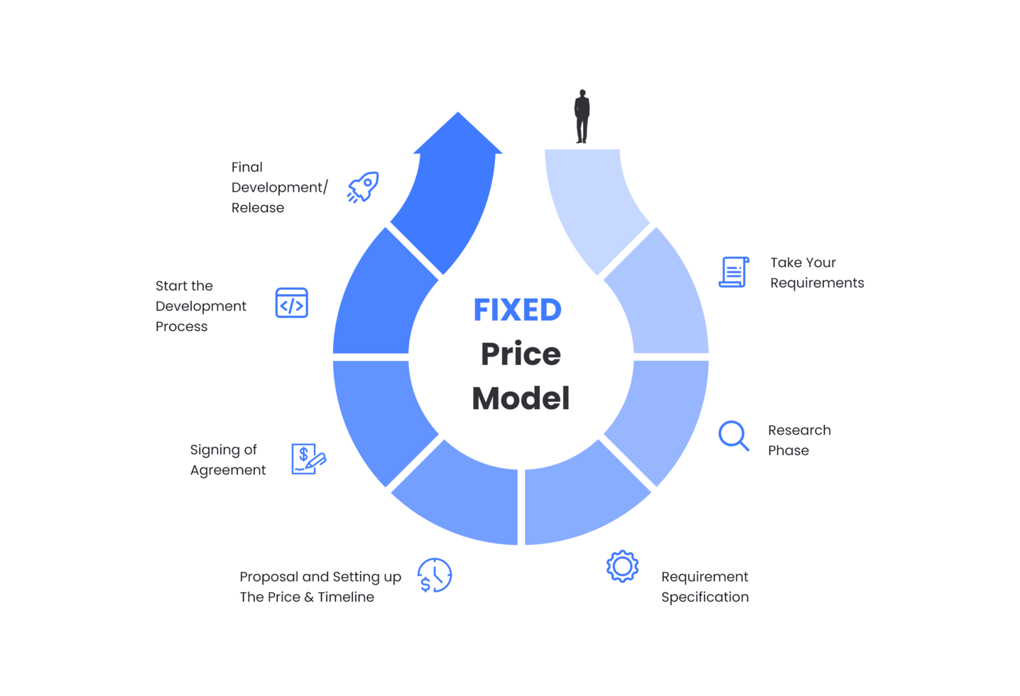 Mobile App Development Fixed Price Model