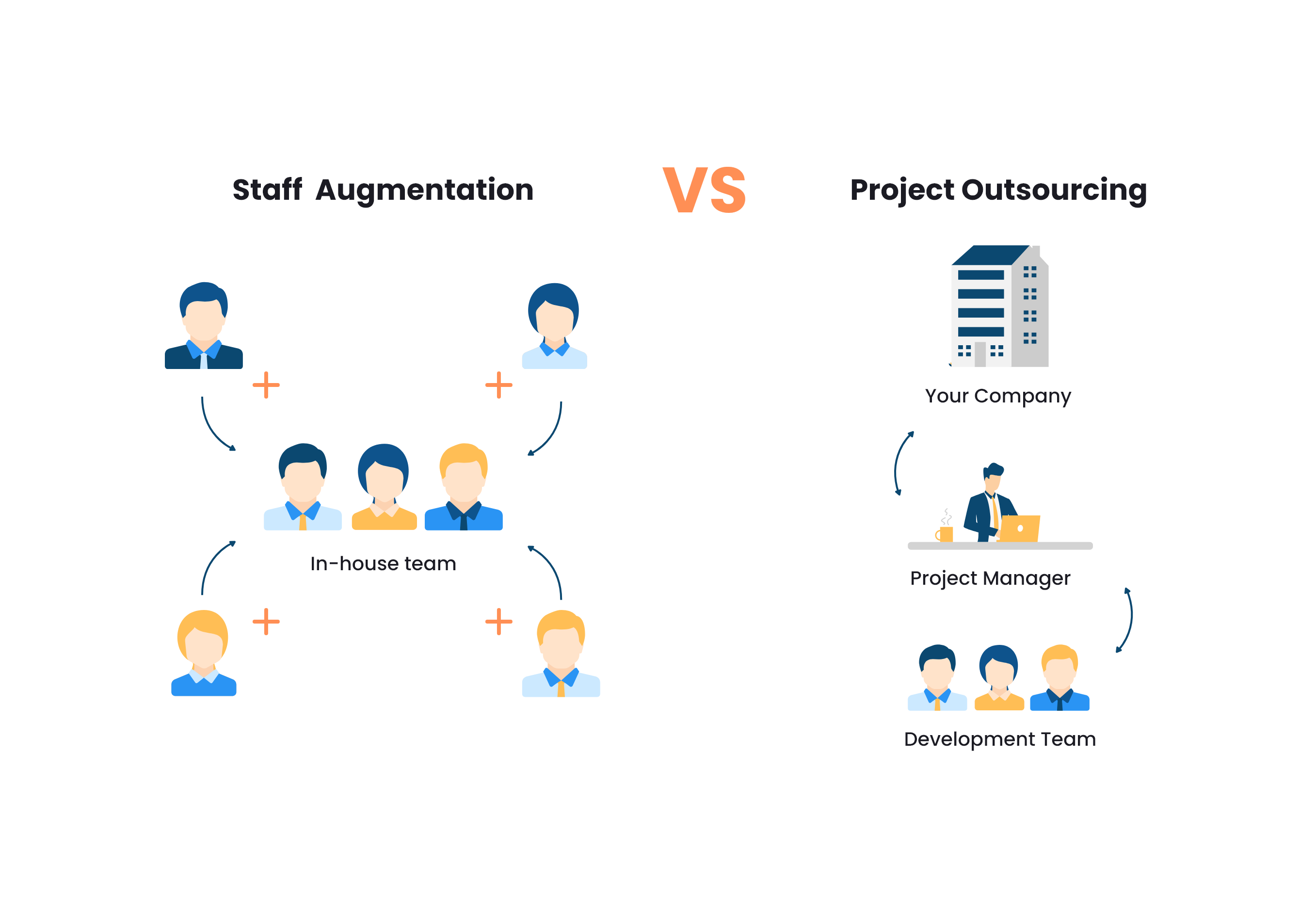 Staff Augmentation vs Project Outsourcing