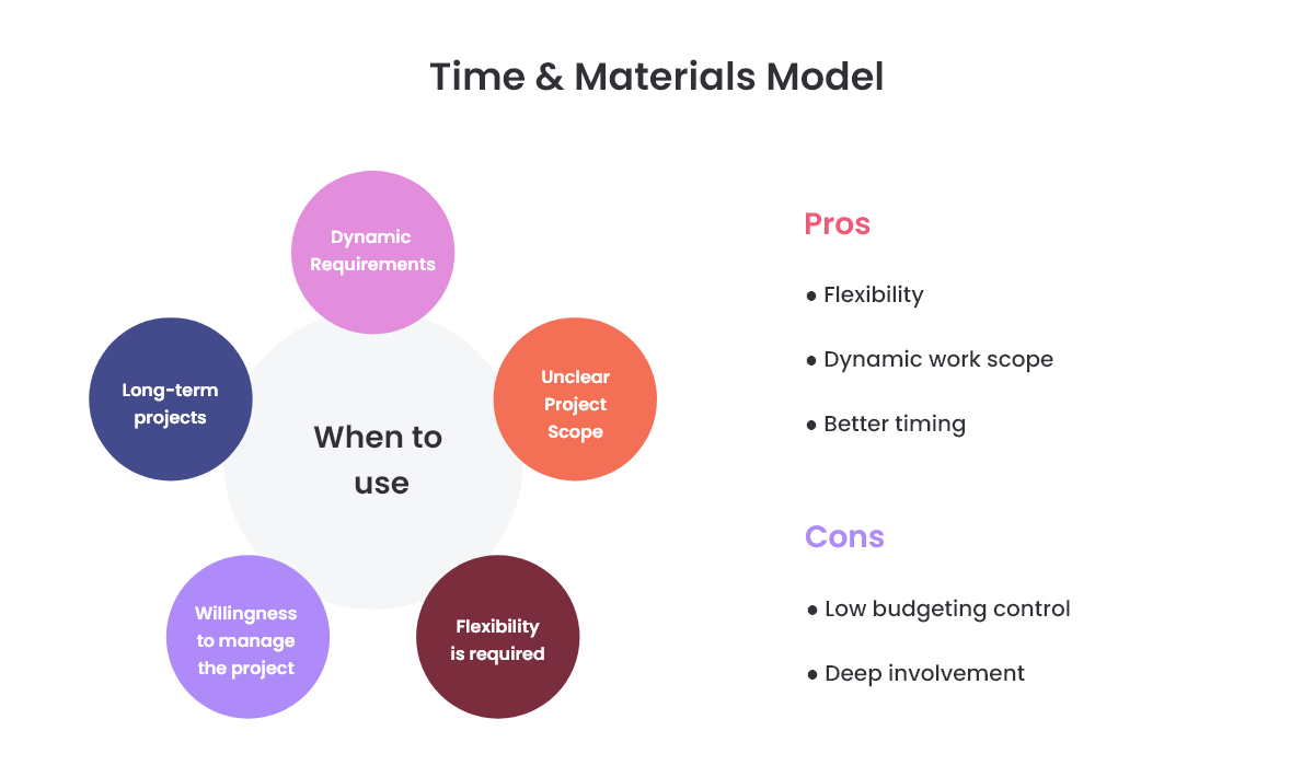 Time & Material Contract - Pros and Cons